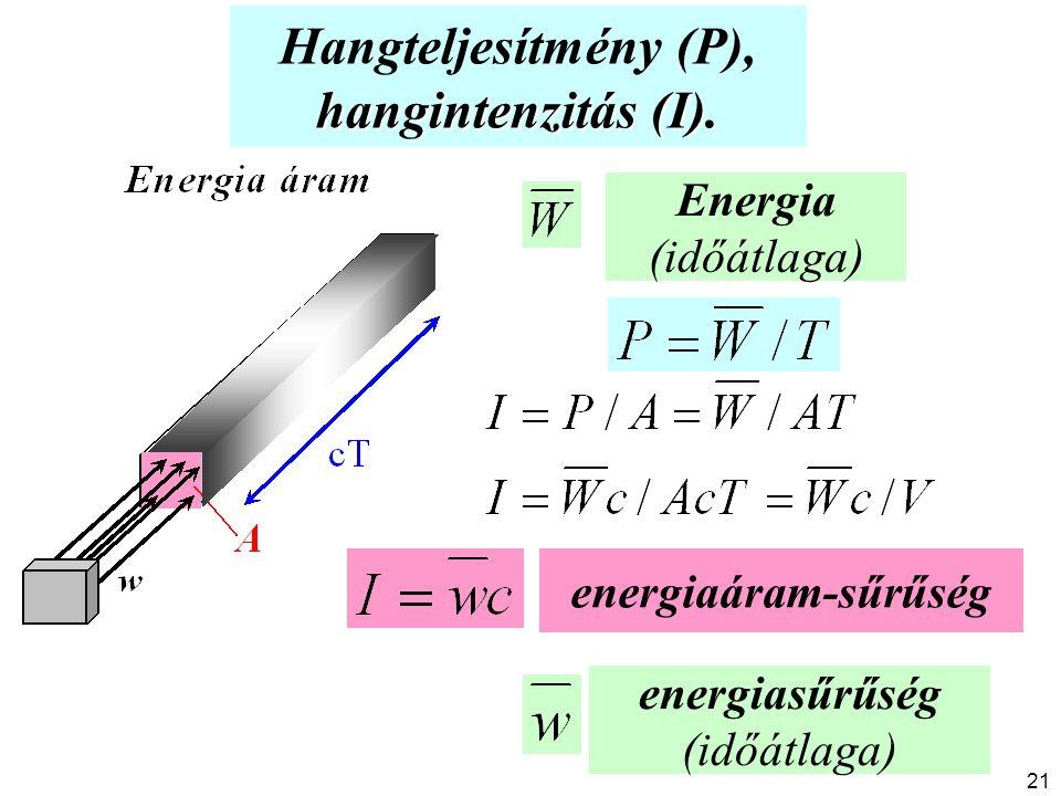 hangintenzitás (I). Hangteljesítmény (P), hangintenzitás (I). Energia (időátlaga) energiasűrűség (időátlaga) energiaáram-sűrűség 21