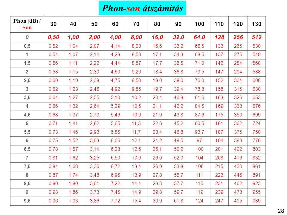 Phon-son átszámítás Phon (dB) / Son 30405060708090100110120130 00,501,002,004,008,0016,032,064,0128256512 0,50,521,042,074,148,2816,633,266,5133265530