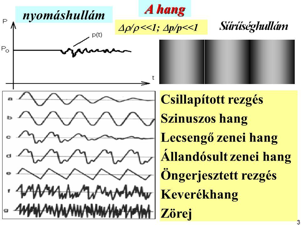 A hang nyomáshullám Csillapított rezgés Szinuszos hang Lecsengő zenei hang Állandósult zenei hang Öngerjesztett rezgés Keverékhang Zörej  /  <<1; 