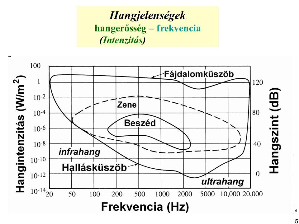 Hangjelenségek hangerősség – frekvencia (Intenzitás) 5