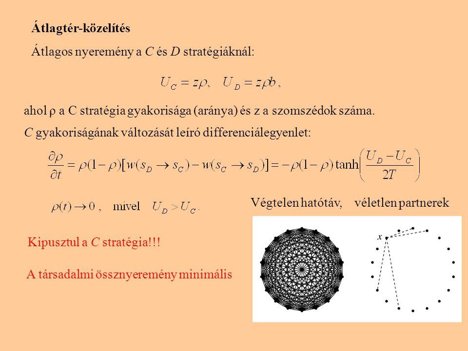 Átlagtér-közelítés Átlagos nyeremény a C és D stratégiáknál: ahol ρ a C stratégia gyakorisága (aránya) és z a szomszédok száma. C gyakoriságának válto