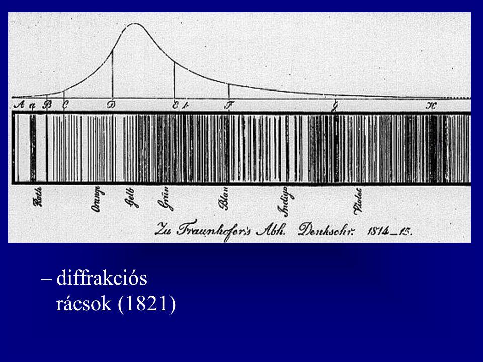Foucault –az elnyelési és kibocsátási vonalak közötti kapcsolat (1849) Kirchhoff és Robert Wilhelm Bunsen (1811-1899) –a színképelemzés módszerének kidolgozása (1859)  új elemek, a Fraunhofer-vonalak természete, a Nap atmoszférával körülvett folyadék (1860-1861)