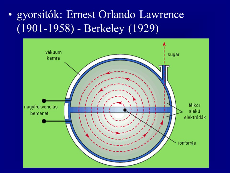 gyorsítók: Ernest Orlando Lawrence (1901-1958) - Berkeley (1929)