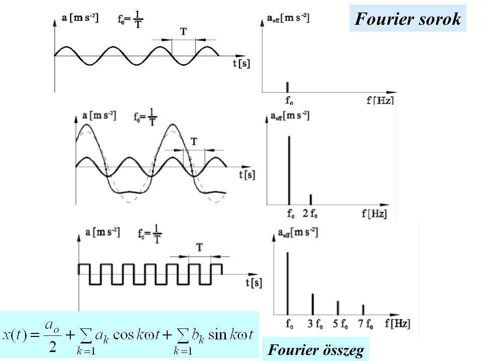 Fourier sorok A T időben periodikus függvények Fourier-sora ω – adott is ω – többszörösei is megjelennek.