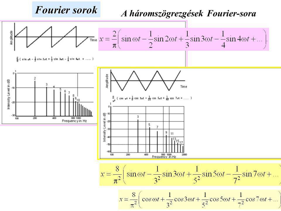 Szuperpozíciók Nem harmonikus hullámok Általános hullámok ω – nem egyféle Fourier integrál Fourier transzformált Áttérés a t időről az ω frekvenciára .