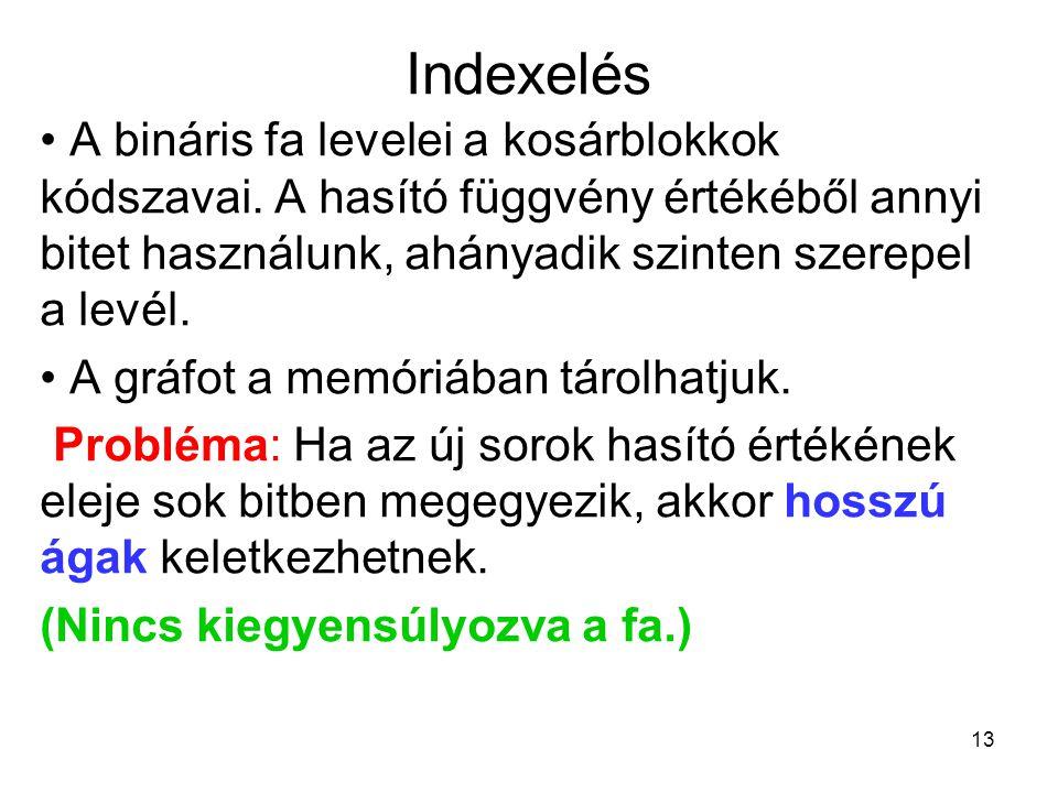 13 Indexelés A bináris fa levelei a kosárblokkok kódszavai. A hasító függvény értékéből annyi bitet használunk, ahányadik szinten szerepel a levél. A