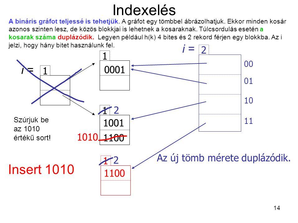 14 Indexelés i = 1 1 1 0001 1001 1100 Insert 1010 1 1100 1010 Az új tömb mérete duplázódik. 2 00 01 10 11 i = 2 2 A bináris gráfot teljessé is tehetjü
