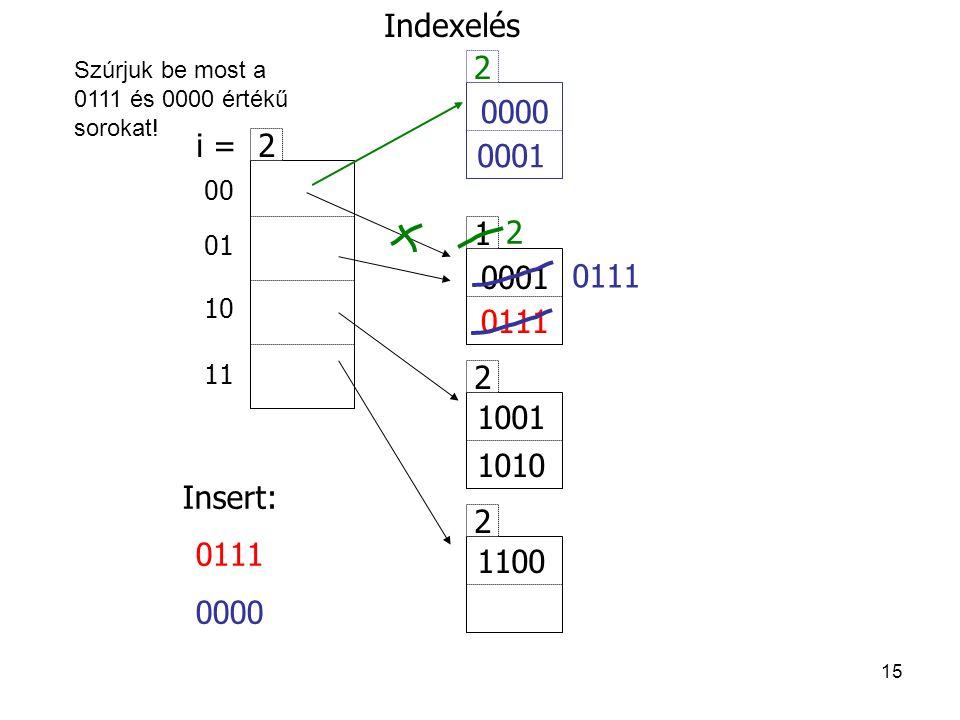 15 1 0001 2 1001 1010 2 1100 Insert: 0111 0000 00 01 10 11 2 i = Indexelés 0111 0000 0111 0001 2 2 Szúrjuk be most a 0111 és 0000 értékű sorokat!