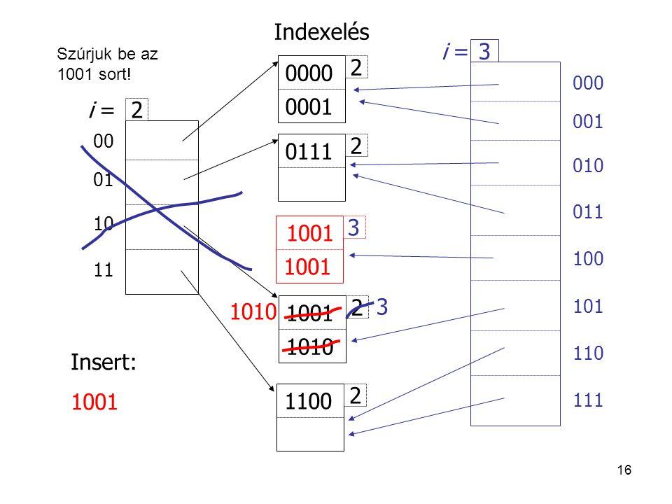 16 00 01 10 11 2 i = 2 1001 1010 2 1100 2 0111 2 0000 0001 Insert: 1001 Indexelés 1001 1010 000 001 010 011 100 101 110 111 3 i = 3 3 Szúrjuk be az 10