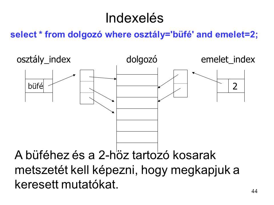 44 select * from dolgozó where osztály='büfé' and emelet=2; osztály_indexdolgozó emelet_index büfé 2 A büféhez és a 2-höz tartozó kosarak metszetét ke