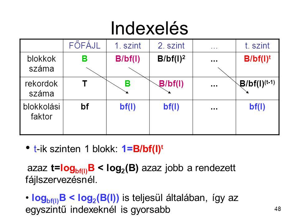 48 Indexelés FŐFÁJL1. szint2. szint...t. szint blokkok száma BB/bf(I)B/bf(I) 2...B/bf(I) t rekordok száma TBB/bf(I)...B/bf(I) (t-1) blokkolási faktor