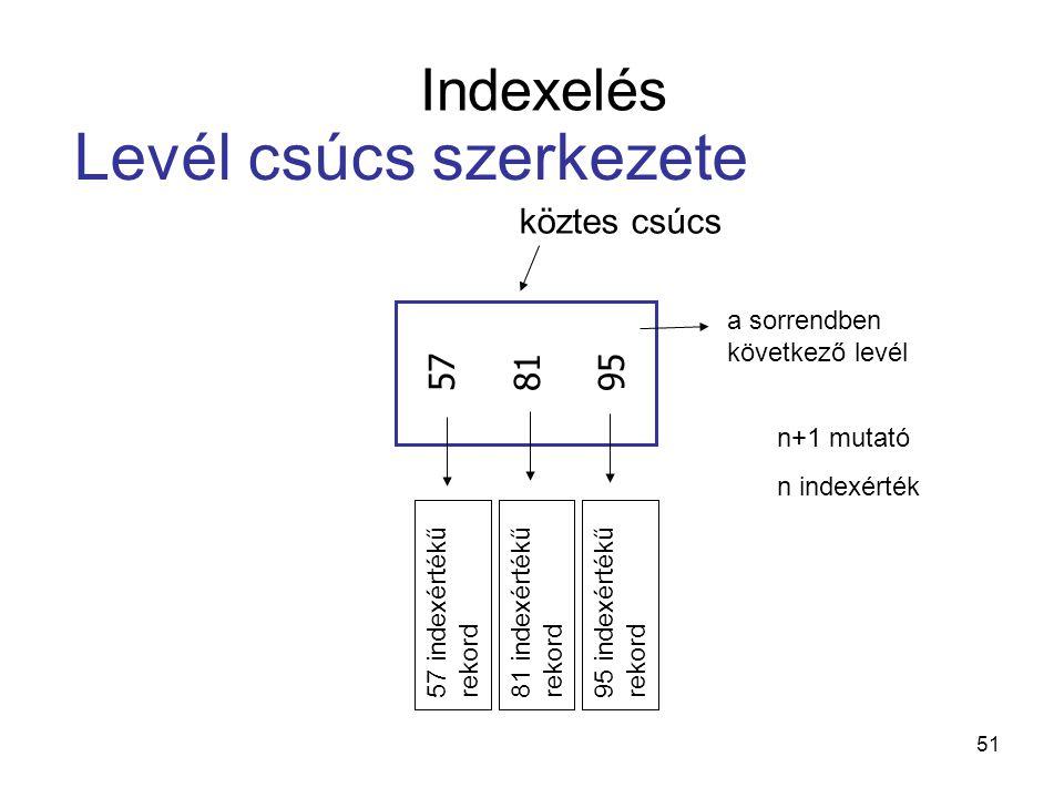 51 köztes csúcs 57 81 95 Levél csúcs szerkezete Indexelés a sorrendben következő levél 57 indexértékű rekord 81 indexértékű rekord 95 indexértékű rekord n+1 mutató n indexérték