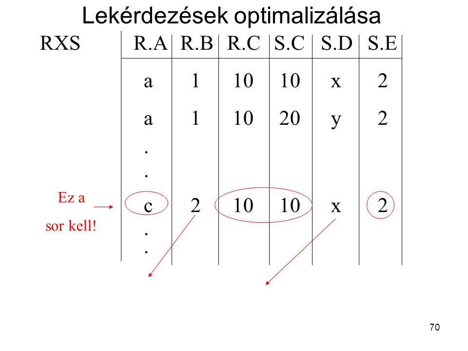 70 RXSR.AR.BR.CS.CS.DS.E a 1 10 10 x 2 a 1 10 20 y 2. c 2 10 10 x 2. Ez a sor kell! Lekérdezések optimalizálása