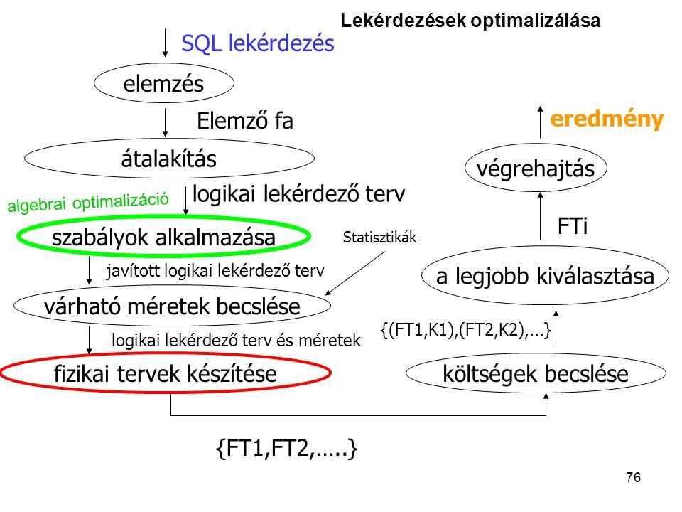 76 elemzés átalakítás szabályok alkalmazása várható méretek becslése fizikai tervek készítése költségek becslése a legjobb kiválasztása végrehajtás {FT1,FT2,…..} {(FT1,K1),(FT2,K2),...} FTi eredmény SQL lekérdezés Elemző fa logikai lekérdező terv javított logikai lekérdező terv logikai lekérdező terv és méretek Statisztikák Lekérdezések optimalizálása algebrai optimalizáció
