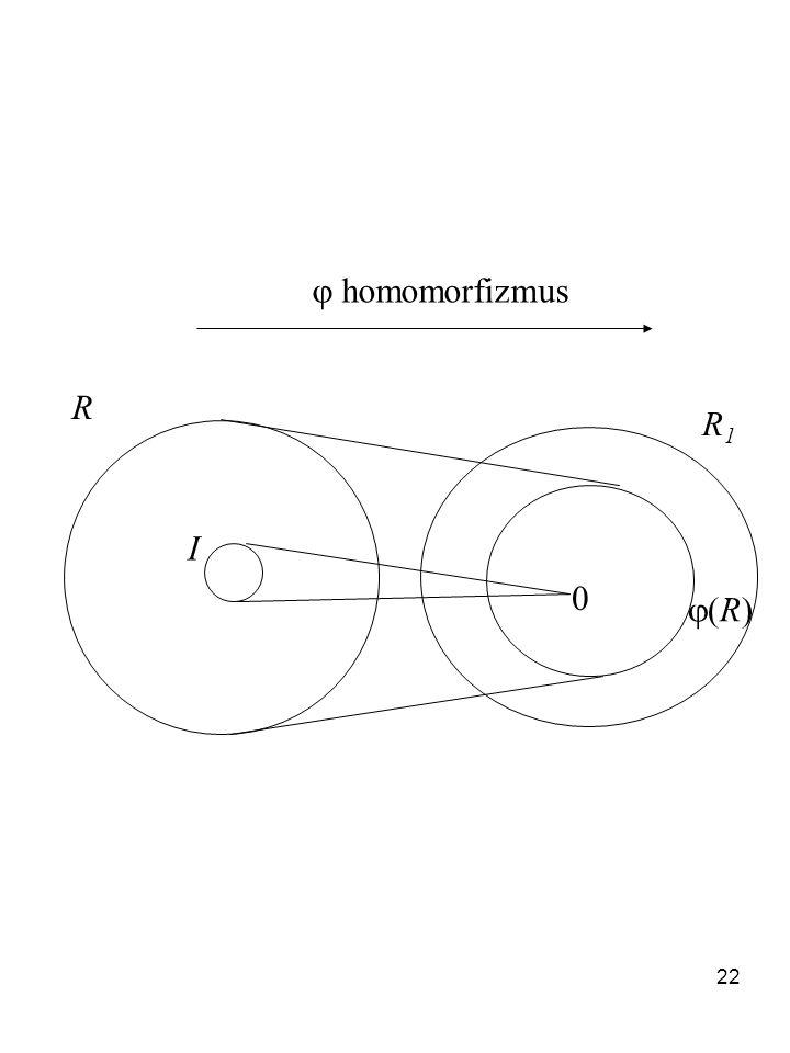 22  homomorfizmus R R1R1 (R)(R) 0 I