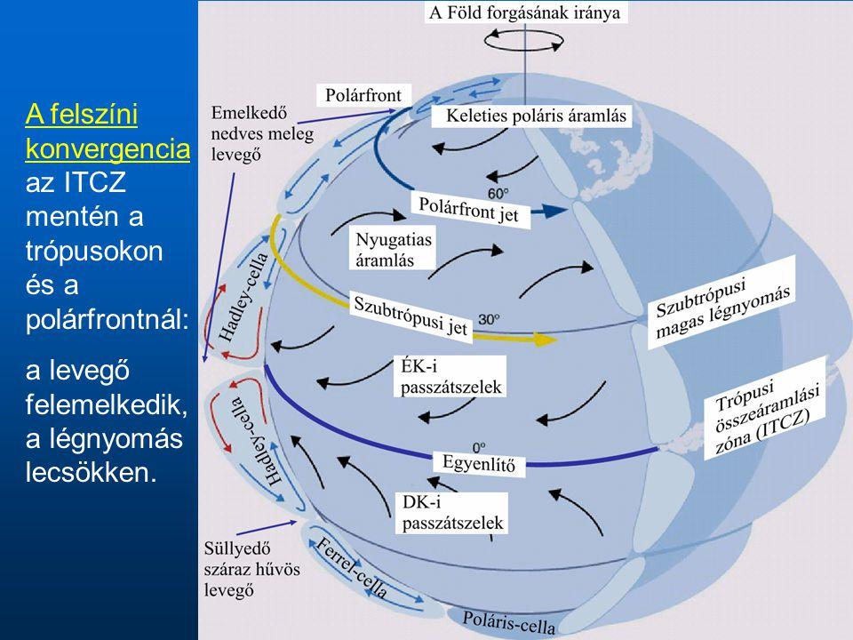 A felszíni konvergencia az ITCZ mentén a trópusokon és a polárfrontnál: a levegő felemelkedik, a légnyomás lecsökken.