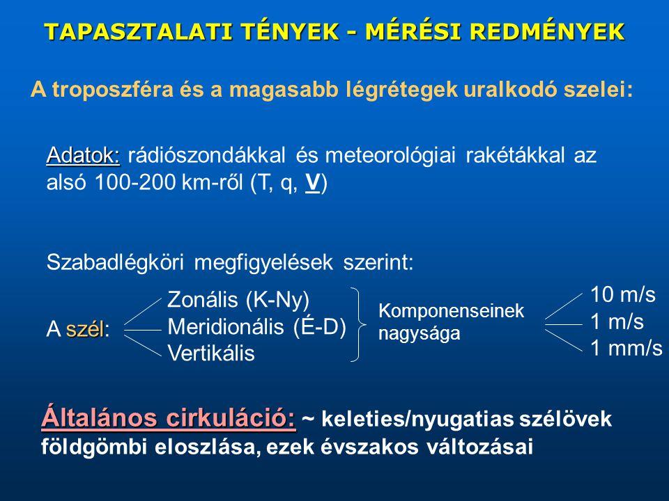 TAPASZTALATI TÉNYEK - MÉRÉSI REDMÉNYEK A troposzféra és a magasabb légrétegek uralkodó szelei: Adatok: Adatok: rádiószondákkal és meteorológiai rakétákkal az alsó 100-200 km-ről (T, q, V) Szabadlégköri megfigyelések szerint: szél A szél: Zonális (K-Ny) Meridionális (É-D) Vertikális Komponenseinek nagysága 10 m/s 1 m/s 1 mm/s Általános cirkuláció: Általános cirkuláció: ~ keleties/nyugatias szélövek földgömbi eloszlása, ezek évszakos változásai