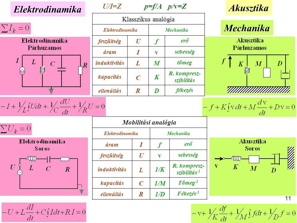 AkusztikaElektrodinamika Mechanika Klasszikus analógia ElektrodinamikaMechanika feszültség Uf erő áram Iv sebesség induktivitás LM tömeg kapacitás C K R.