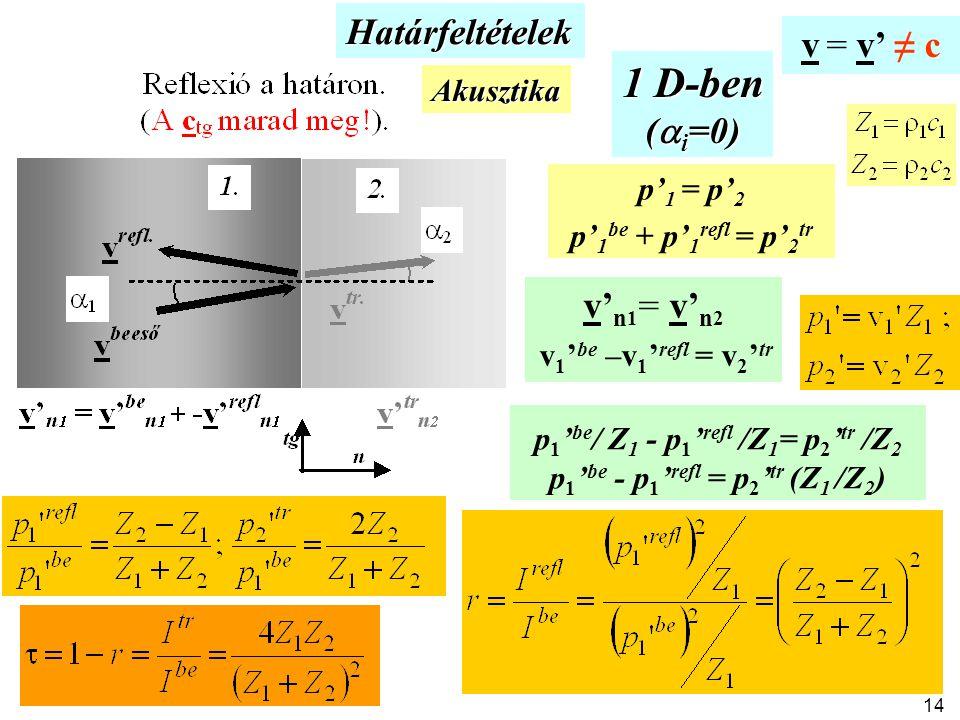 Határfeltételek Akusztika v' n 1 = v' n 2 v 1 ' be –v 1 ' refl = v 2 ' tr p' 1 = p' 2 p' 1 be + p' 1 refl = p' 2 tr 1 D-ben (  i =0) p 1 ' be / Z 1 - p 1 ' refl /Z 1 = p 2 ' tr /Z 2 p 1 ' be - p 1 ' refl = p 2 ' tr (Z 1 /Z 2 ) v = v' ≠ c 14