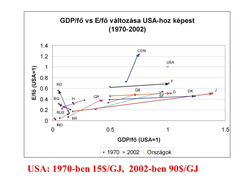 USA: 1970-ben 15$/GJ, 2002-ben 90$/GJ
