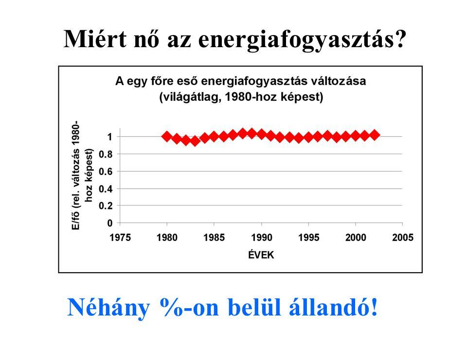 Néhány %-on belül állandó! Miért nő az energiafogyasztás