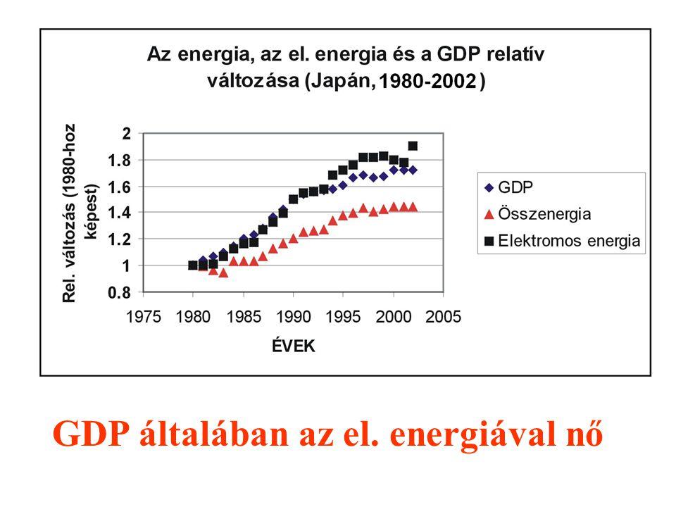GDP általában az el. energiával nő