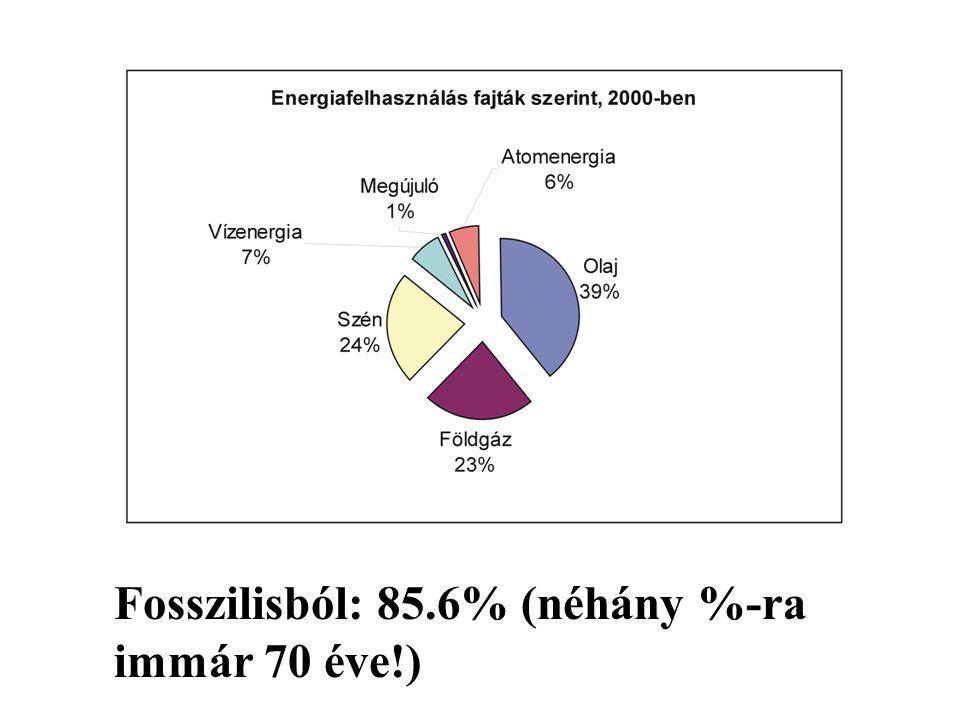 Fosszilisból: 85.6% (néhány %-ra immár 70 éve!)