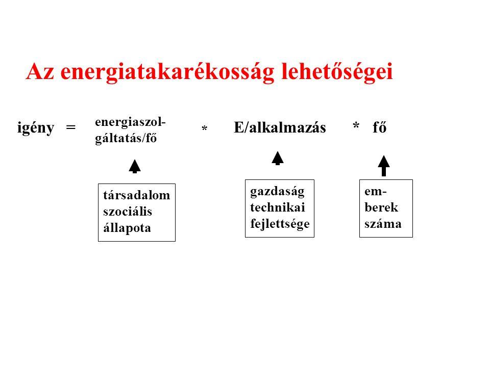Az energiatakarékosság lehetőségei = energiaszol- gáltatás/fő * * fő társadalom szociális állapota gazdaság technikai fejlettsége em- berek száma igényE/alkalmazás