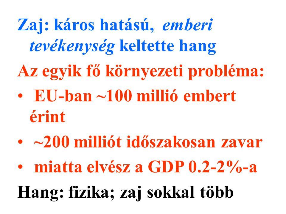 Zaj: káros hatású, emberi tevékenység keltette hang Az egyik fő környezeti probléma: EU-ban ~100 millió embert érint ~200 milliót időszakosan zavar miatta elvész a GDP 0.2-2%-a Hang: fizika; zaj sokkal több