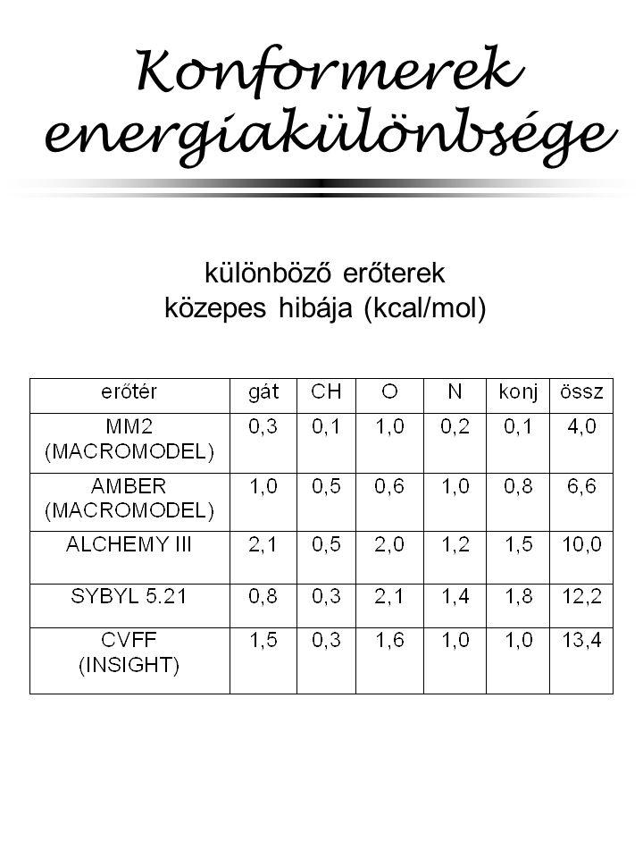 Konformerek energiakülönbsége különböző erőterek közepes hibája (kcal/mol)