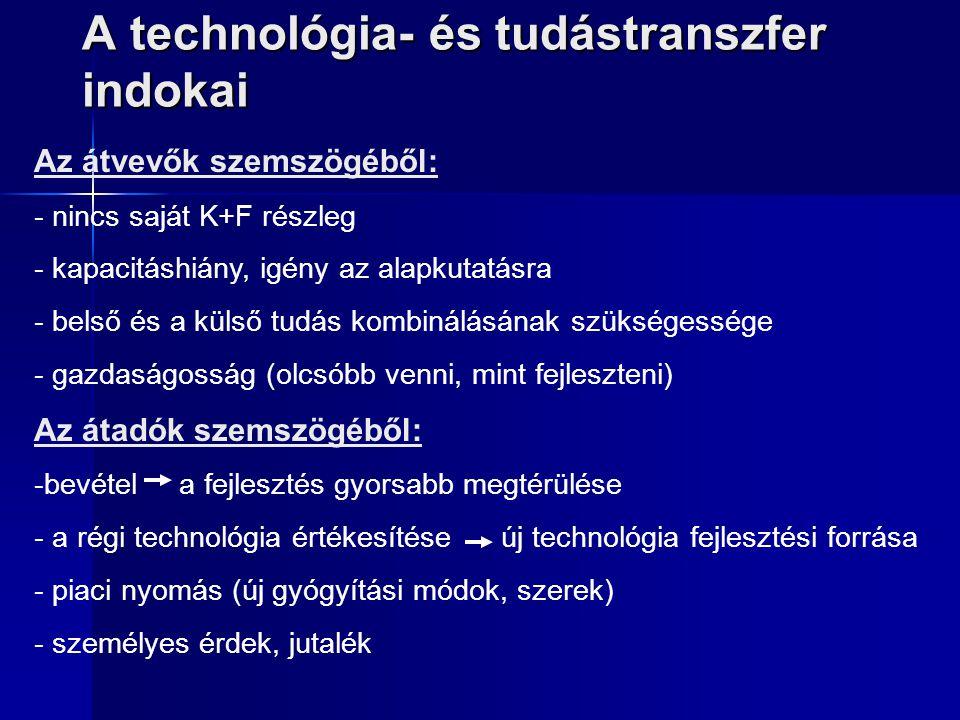 A technológia- és tudástranszfer indokai Az átvevők szemszögéből: - nincs saját K+F részleg - kapacitáshiány, igény az alapkutatásra - belső és a küls