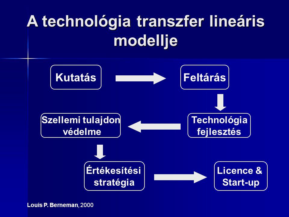 A technológia transzfer lineáris modellje Louis P. Berneman, 2000 KutatásFeltárás Technológia fejlesztés Értékesítési stratégia Szellemi tulajdon véde