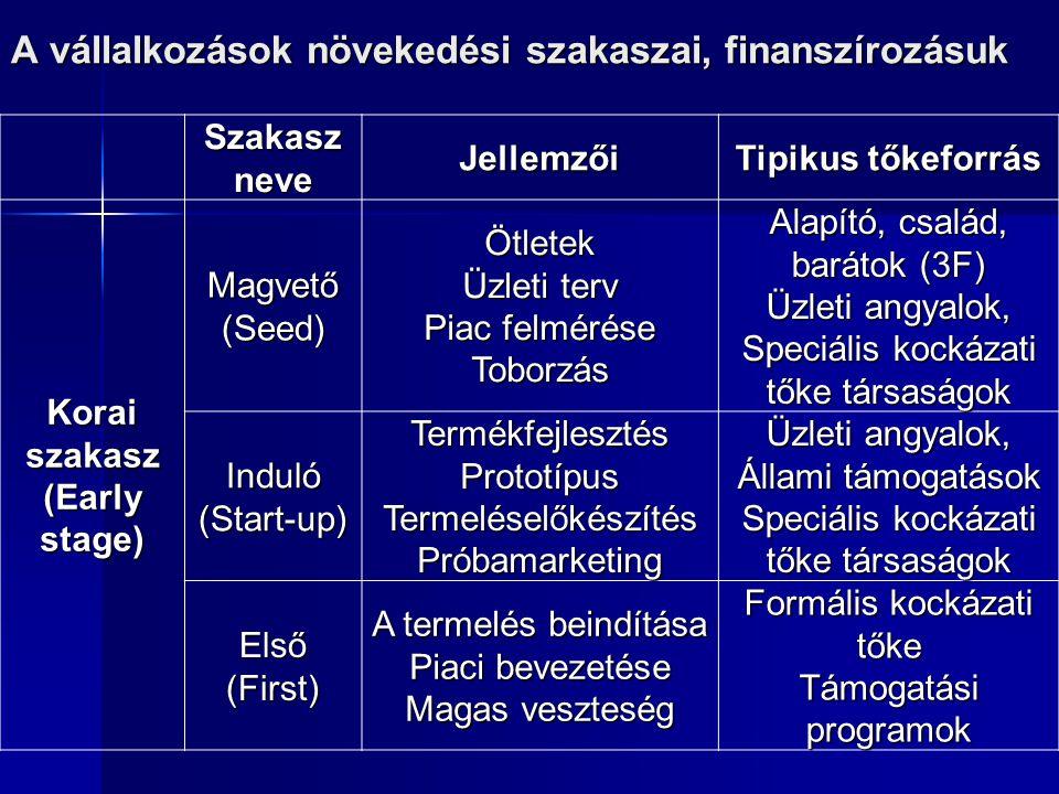 A vállalkozások növekedési szakaszai, finanszírozásuk Szakasz neve Jellemzői Tipikus tőkeforrás Korai szakasz (Early stage) Magvető(Seed)Ötletek Üzlet