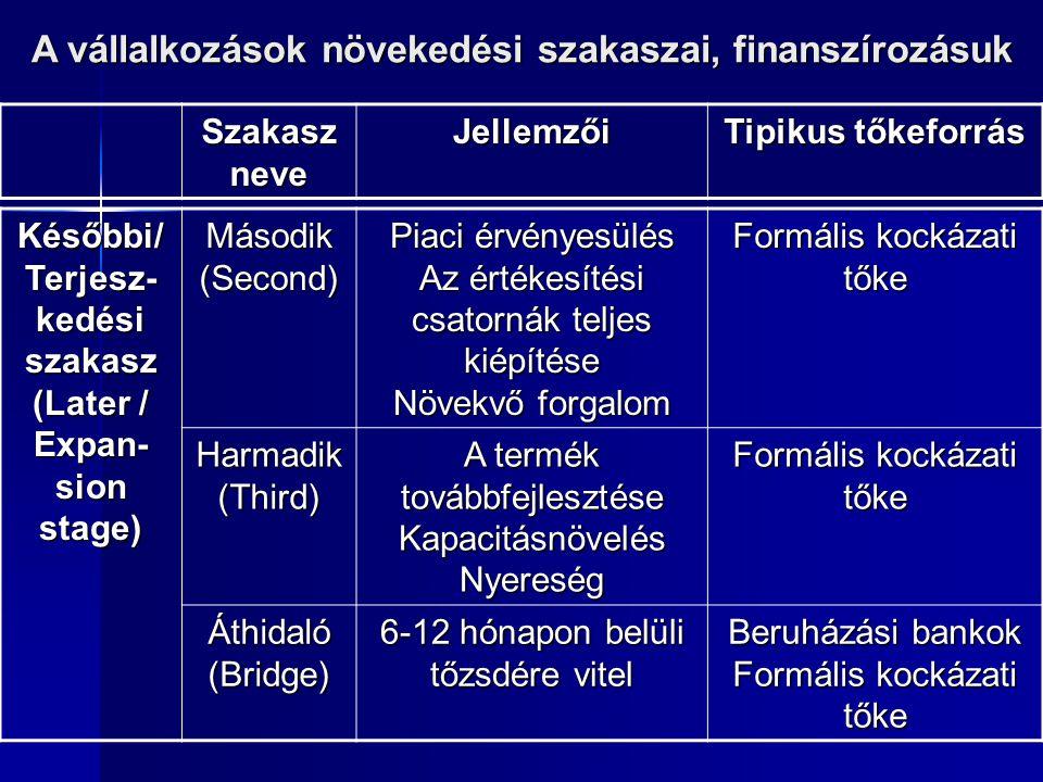 Későbbi/ Terjesz- kedési szakasz (Later / Expan- sion stage) Második(Second) Piaci érvényesülés Az értékesítési csatornák teljes kiépítése Növekvő for