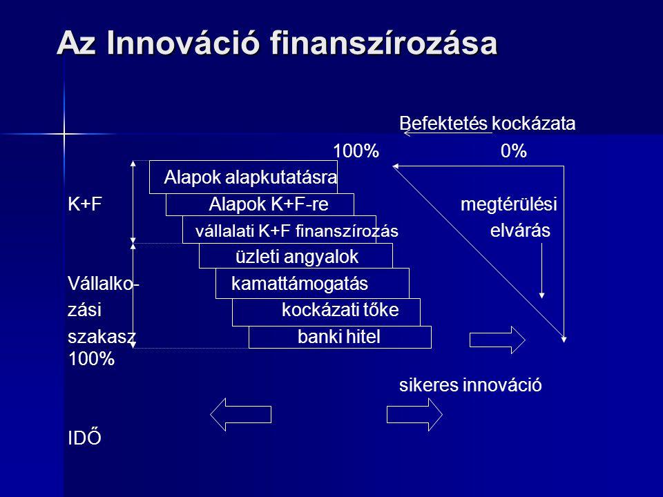 Az Innováció finanszírozása Befektetés kockázata 100% 0% Alapok alapkutatásra K+F Alapok K+F-re megtérülési vállalati K+F finanszírozás elvárás üzleti