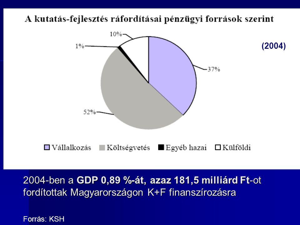 2004-ben a GDP 0,89 %-át, azaz 181,5 milliárd Ft-ot fordítottak Magyarországon K+F finanszírozásra (2004) Forrás: KSH