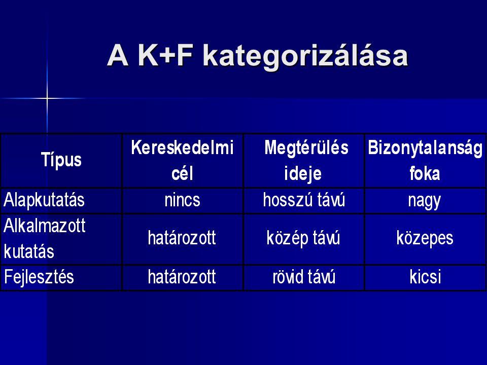 A K+F kategorizálása