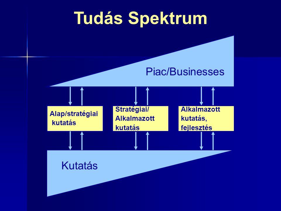 Tudás Spektrum Alap/stratégiai kutatás Kutatás Piac/Businesses Stratégiai/ Alkalmazott kutatás Alkalmazott kutatás, fejlesztés