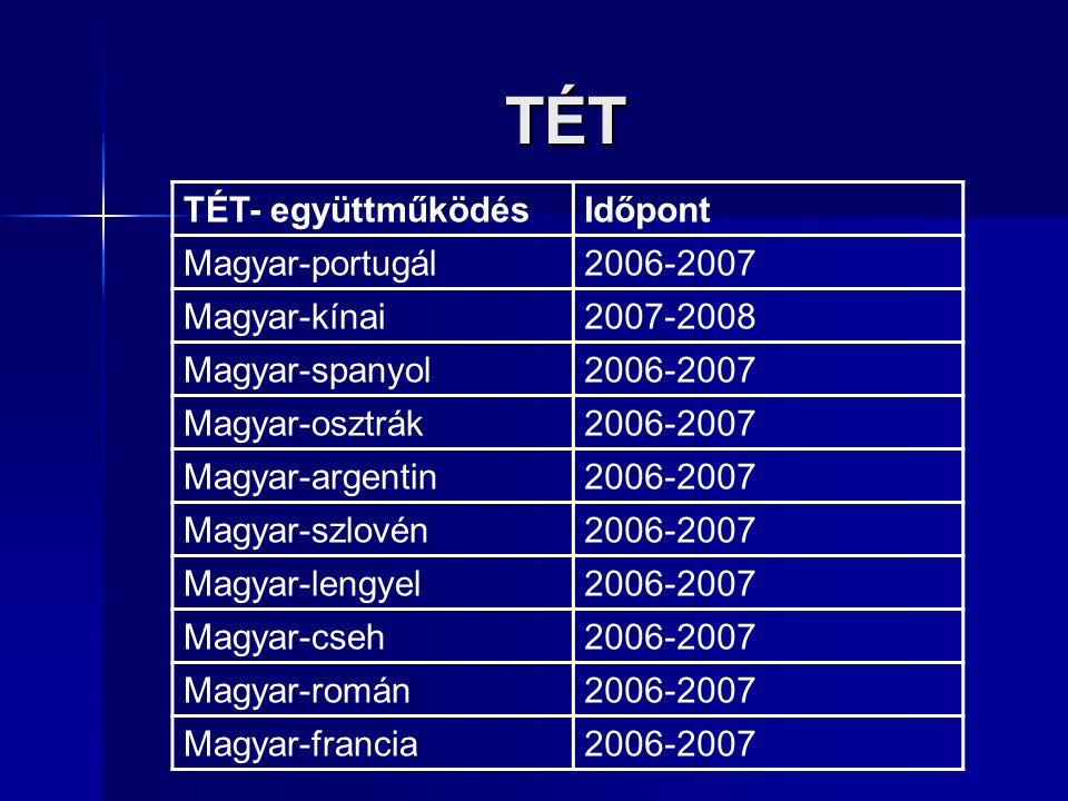TÉT TÉT- együttműködésIdőpont Magyar-portugál2006-2007 Magyar-kínai2007-2008 Magyar-spanyol2006-2007 Magyar-osztrák2006-2007 Magyar-argentin2006-2007