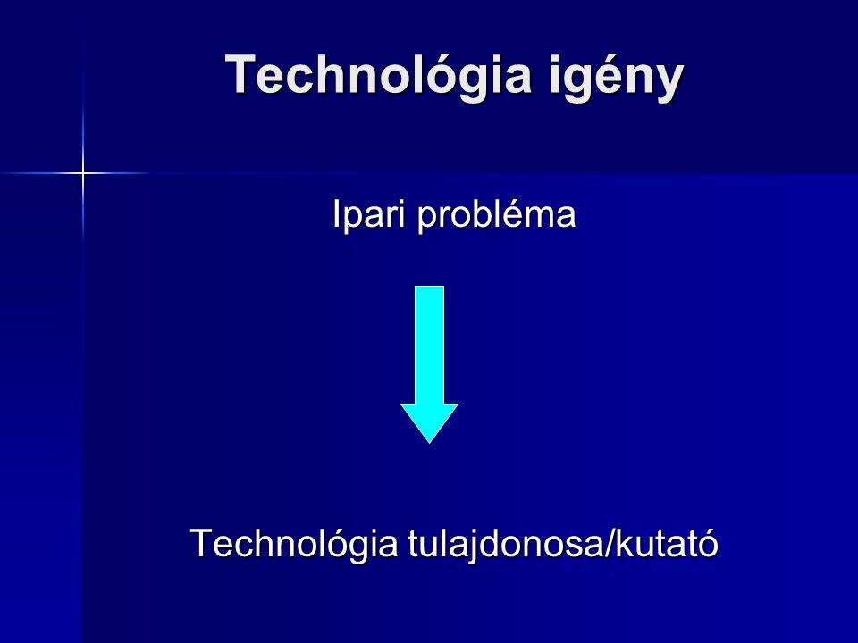 Technológia igény Ipari probléma Technológia tulajdonosa/kutató