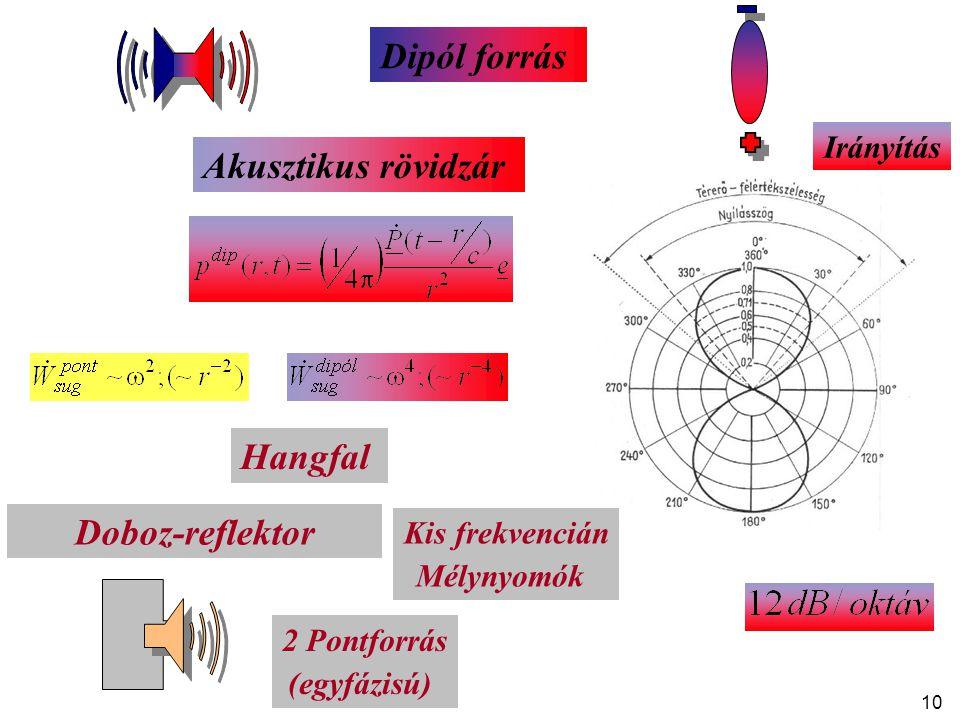 10 Dipól forrás Hangfal Doboz-reflektor 2 Pontforrás (egyfázisú) Akusztikus rövidzár Kis frekvencián Mélynyomók Irányítás