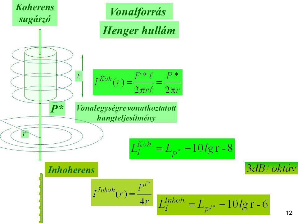12 Vonalegységre vonatkoztatott hangteljesítmény P* Vonalforrás Henger hullám Koherens sugárzó Inhoherens