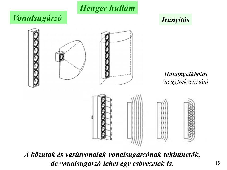 13 Henger hullám Vonalsugárzó Hangnyalábolás (nagyfrekvencián) Irányítás A közutak és vasútvonalak vonalsugárzónak tekinthetők, de vonalsugárzó lehet egy csővezeték is.