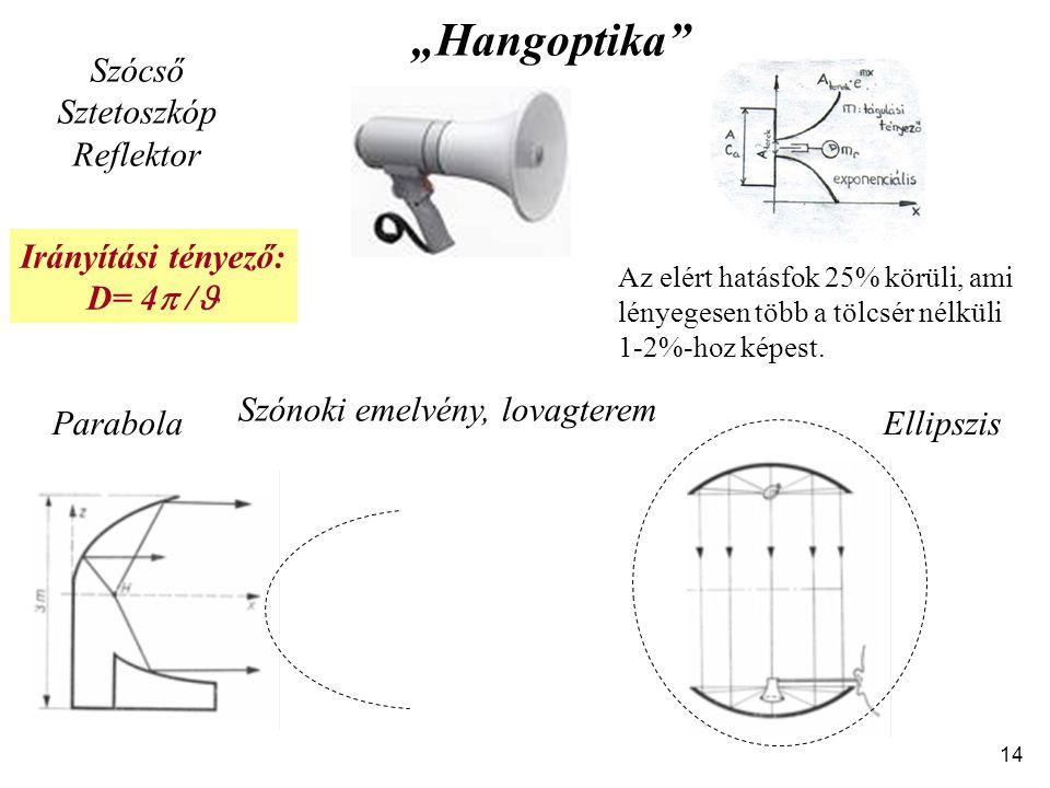 """14 Szónoki emelvény, lovagterem """"Hangoptika ParabolaEllipszis Szócső Sztetoszkóp Reflektor Irányítási tényező: D= 4  / Az elért hatásfok 25% körüli, ami lényegesen több a tölcsér nélküli 1-2%-hoz képest."""