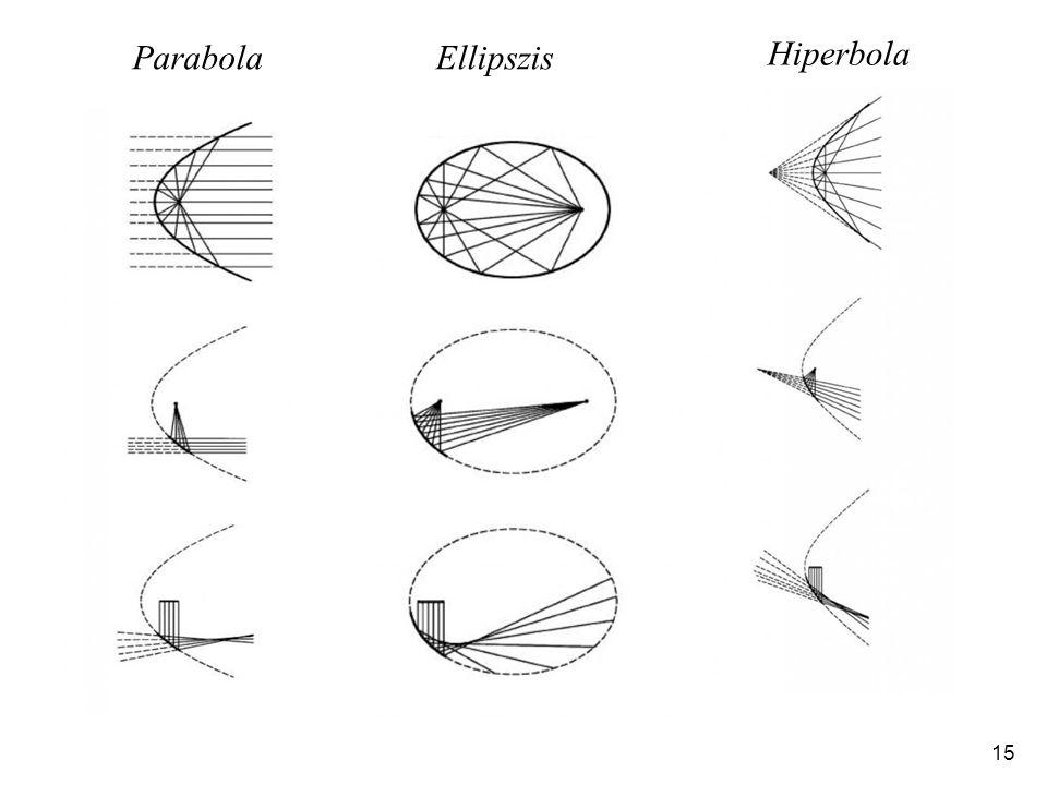 15 ParabolaEllipszis Hiperbola