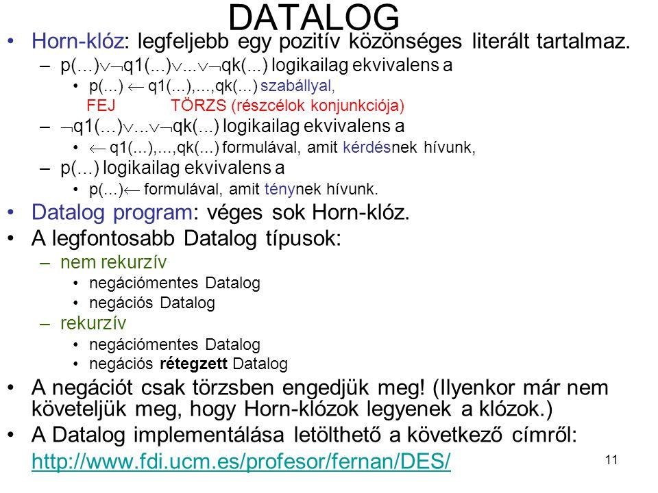 11 DATALOG Horn-klóz: legfeljebb egy pozitív közönséges literált tartalmaz. –p(...)  q1(...) ...  qk(...) logikailag ekvivalens a p(...)  q1(...