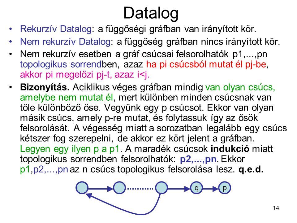 14 Datalog Rekurzív Datalog: a függőségi gráfban van irányított kör. Nem rekurzív Datalog: a függőség gráfban nincs irányított kör. Nem rekurzív esetb