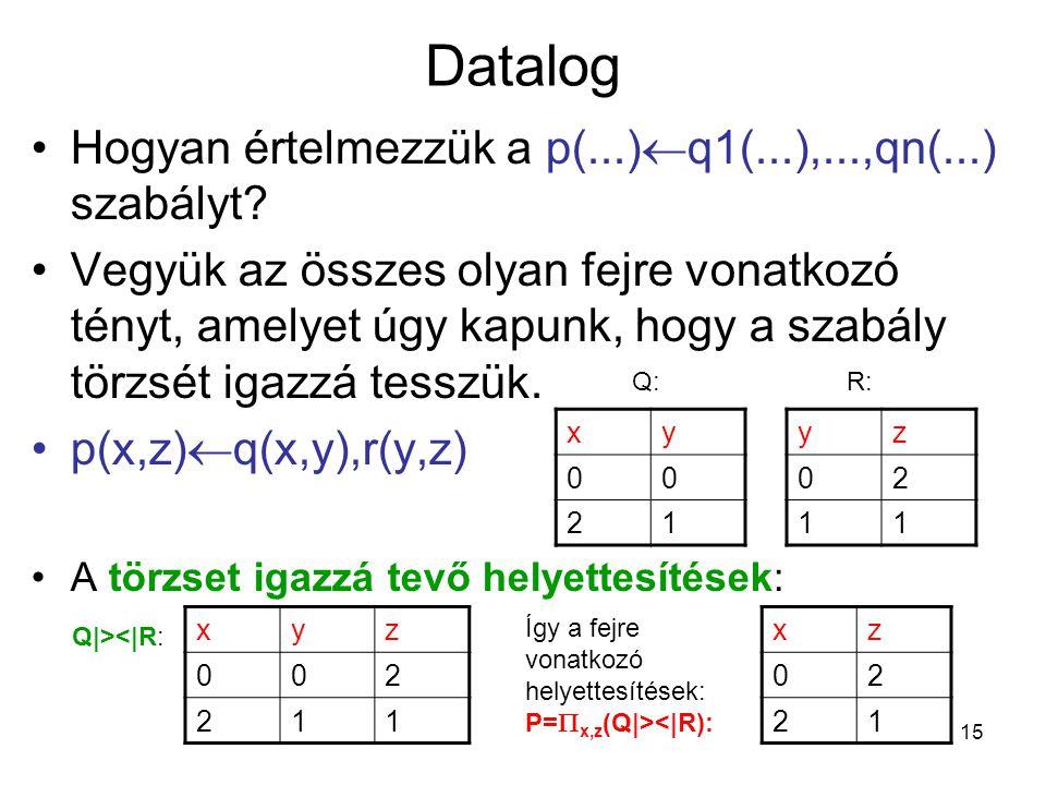 15 Datalog Hogyan értelmezzük a p(...)  q1(...),...,qn(...) szabályt? Vegyük az összes olyan fejre vonatkozó tényt, amelyet úgy kapunk, hogy a szabál