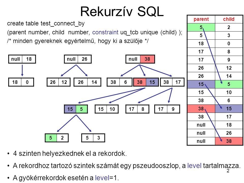 3 Rekurzív SQL 18 0 26 12 14 38 6 15 5 2 3 10 17 8 9 A hierarchia szerinti bejárást a CONNECT BY PRIOR használatával lehet megadni: select lpad( ,2*(level-1))    to_char(child) s from test_connect_by start with parent is null connect by prior child = parent order siblings by child; Mélységi bejárás Szinteken belüli sorrendet az ORDER SIBLINGS BY határozza meg.