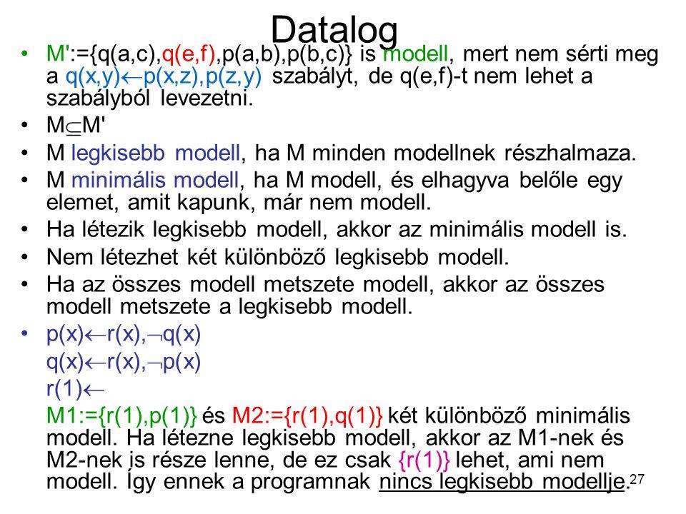 27 Datalog M':={q(a,c),q(e,f),p(a,b),p(b,c)} is modell, mert nem sérti meg a q(x,y)  p(x,z),p(z,y) szabályt, de q(e,f)-t nem lehet a szabályból levez